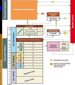 esquema-general-sistema-educativo